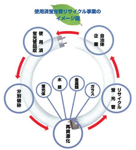 使用済蛍光管リサイクル事業のイメージ図